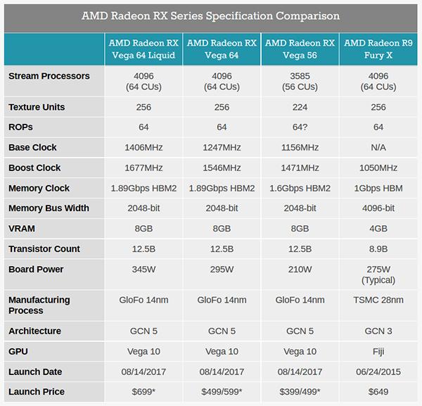 Компания AMD официально представила видеокарты Radeon RX Vega