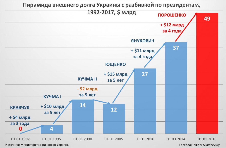 Картинки по запросу Долг украины в 2018 году